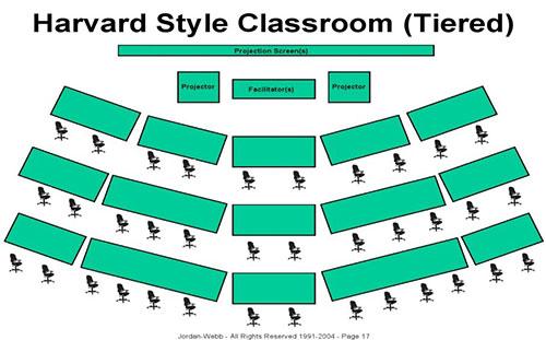 چیدمان میز کلاس درس هاروارد